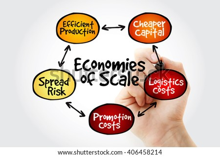 Hand writing Economies of scale mind map flowchart business concept for presentations and reports - stock photo