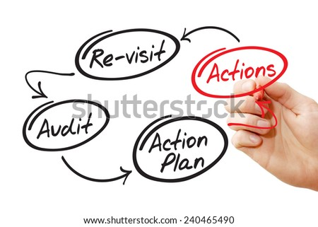 Hand writing Four steps of the audit process in order to audit a company - stock photo