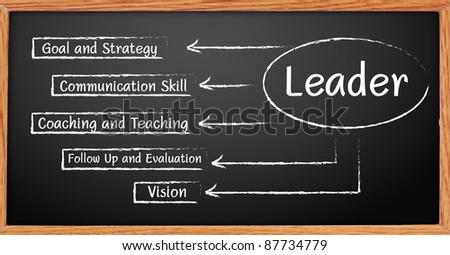 Hand writing graph leader business plan on a blackboard.