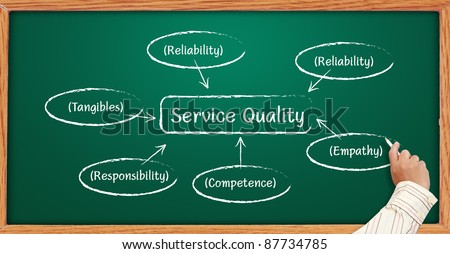 Hand writing graph Service Quality business plan on a blackboard.