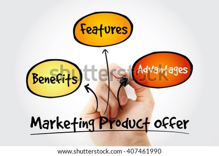 Hand writing Marketing product offer mind map flowchart business concept for presentations and reports - stock photo