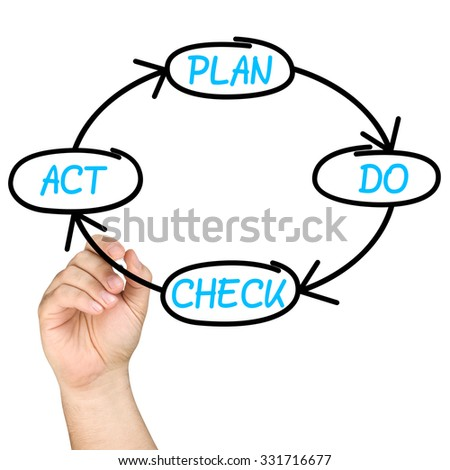 hand writing Plan Do Check Act cycling loop process on a clear glass whiteboard isolated