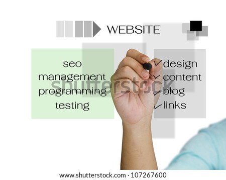 Hand writing website structure on touchscreen