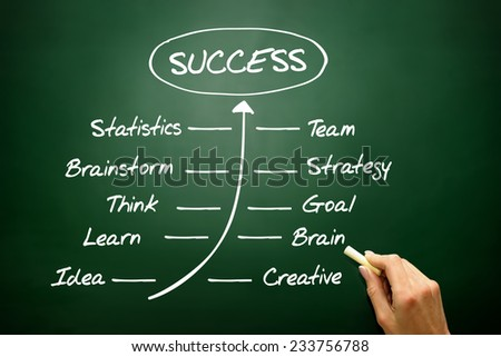 Handwriting grow timeline of Success concept, business strategy on blackboard