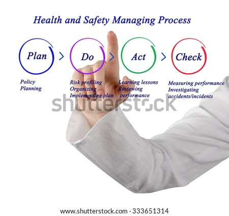 Health and safety management process - stock photo