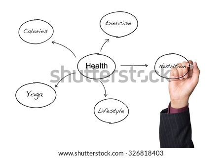 Health concept - person drawing a chart with requisites for good health