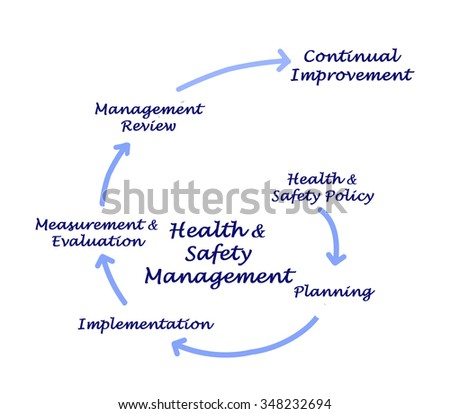 Health & Safety Management - stock photo