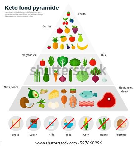 Dieta keto espanol 2