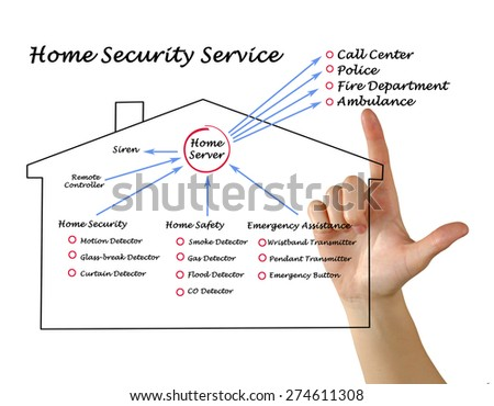 Home Security Service 28 Images Services