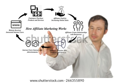 How Affiliate Marketing Works  - stock photo