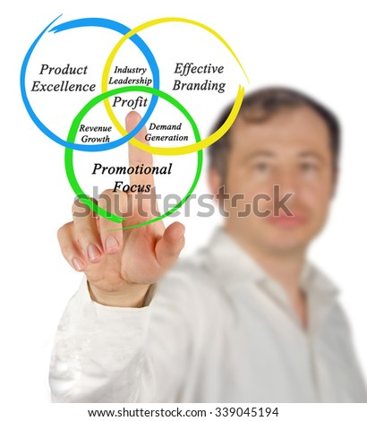 How to get profit - stock photo