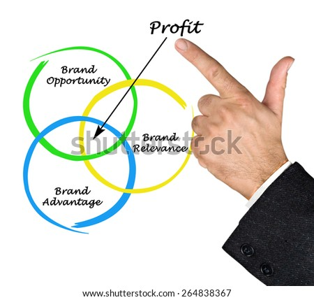How to get profit from brand