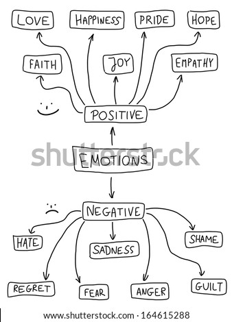 Human emotion mind map - emotional doodle graph with various positive and negative emotions. - stock photo