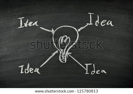 idea and light bulb on blackboard