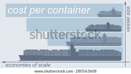 Illustrated bar chart showing the economies of scale related to large container ships/vessels. Cost per container is put into relation with vessel size - raster illustration. - stock photo