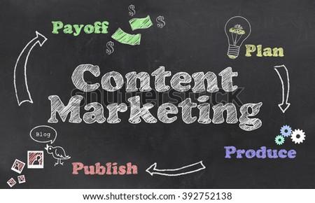 Illustration about Content Marketing steps on Blackboard - stock photo