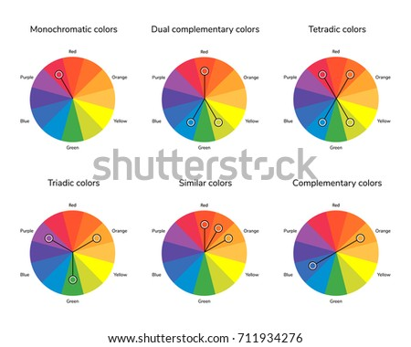 Illustration Of Color Circle Complementary Analogous Similar Triadic Tetradic Dual