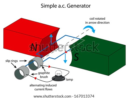 alternating current diagram. illustration of simple ac generator alternating current diagram