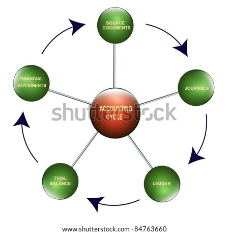 Illustration of the accounting  cycle - stock photo