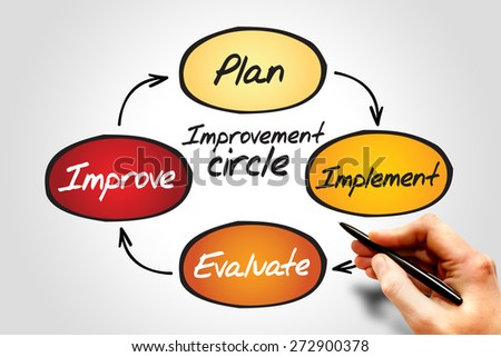 Improvement circle of plan, implement, evaluate, improve, business concept - stock photo