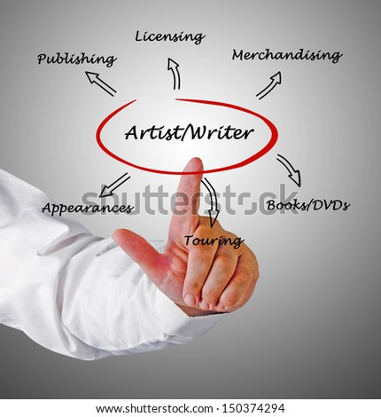 Income sources for artists and writers