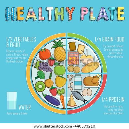 Food Chart  Food
