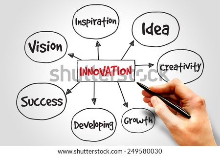 Innovation Solutions mind map, business concept - stock photo