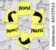 Instructions and diagram for PLM Product Life Cycling with the words product, people and process written on yellow sticky notes to remind a company or organization of marketing business principles - stock photo