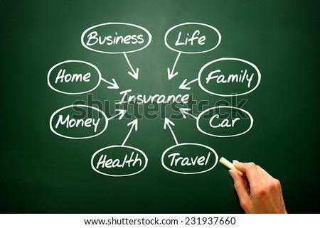 Insurance concept vector flow chart on blackboard, presentation background - stock photo