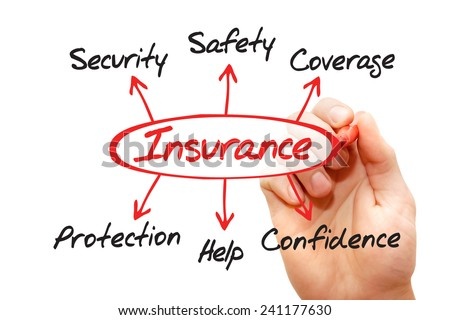Insurance Diagram Showing Protection Coverage And Security, business concept  - stock photo