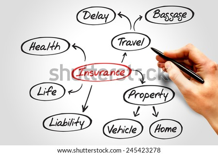 Insurance mind map, sketch insurance graph, business concept - stock photo
