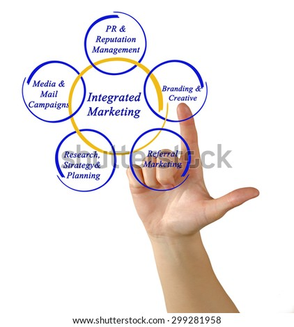Integrated Marketing