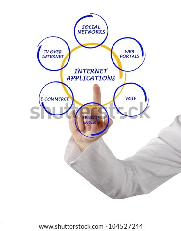 internet applications - stock photo