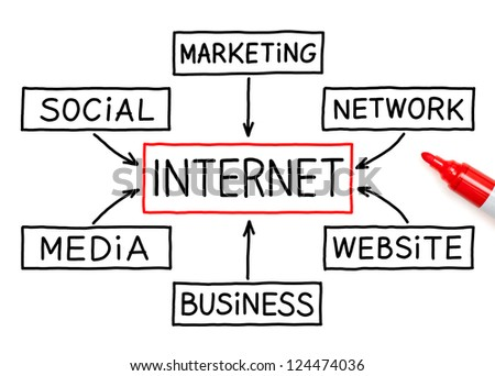 Internet flow diagram diy enthusiasts wiring diagrams internet flow chart drawn marker on stock photo royalty free rh shutterstock com internet cafe data flow diagram internet cafe data flow diagram ccuart Images
