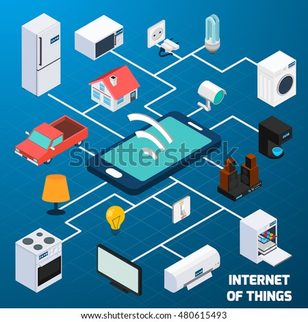 Internet of things iot home household appliances and car control  security concept isometric banner abstract  illustration