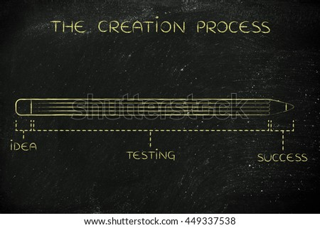 invention & creation process diagram with pencil metaphor, long testing phase after coming up with an idea before reaching success - stock photo