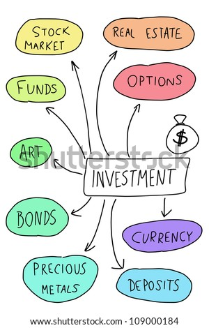 Investing - mind map. Handwritten graph with important types of investment.