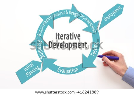Iterative development model incremental development software stock iterative development model incremental development software development lifecycle iterative methodology ccuart Images