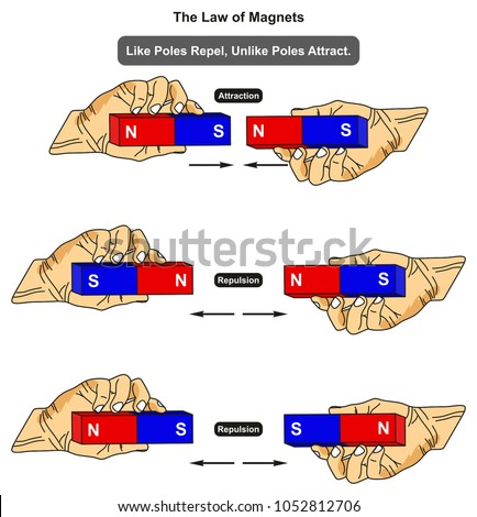Law magnets infographic diagram showing examples em ilustrao stock law of magnets infographic diagram showing examples of like poles where it attracts while unlike poles ccuart Choice Image