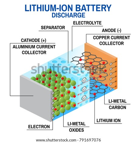 liion battery diagram rechargeable battery which stock ... rechargeable battery diagram 1995 club car battery diagram #13
