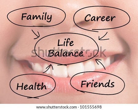 Life Balance Diagram Shows Family Career Health And Friends - stock photo