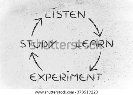 listen, learn, experiment, study: process of becoming an expert