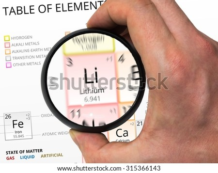 Lithium symbol - Li. Element of the periodic table zoomed with magnifying glass