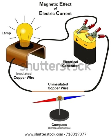 electric generators diagram. magnetic effect of electric current infographic diagram showing lab experiment by connecting electrical generator with lamp generators