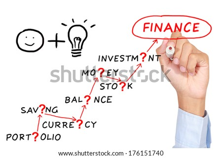 Man drawing motivation finance abstract concept on whiteboard white background
