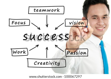 man write Success flow chart on whiteboard