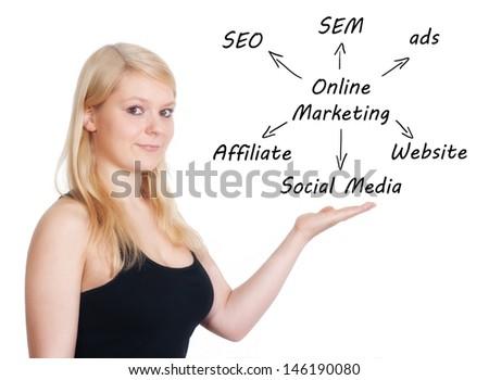 Marketing concept: businesswoman introduce online marketing schema on whiteboard - stock photo