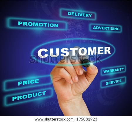 marketing concept of customer approach  made in 2d software