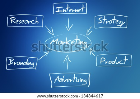 marketing diagram concept on a blue background