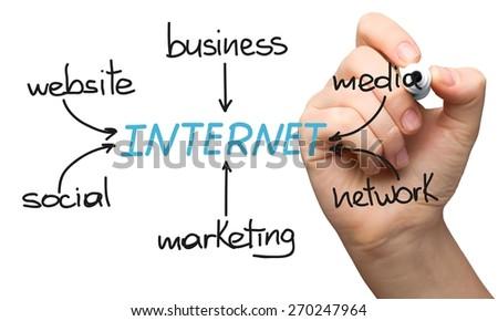 Marketing, internet, media. - stock photo